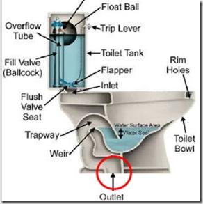 우리나라 화장실 시공의 문제점: 깨끗