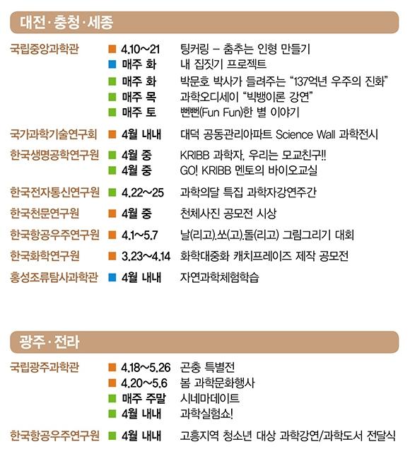 2019년 4월 과학의 달 주요행사(대전, 충청, 세종, 광주, 전라)