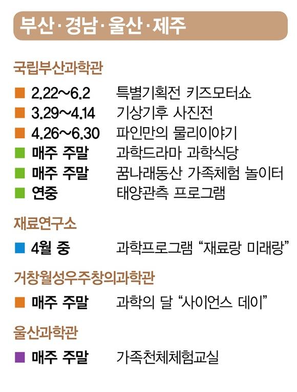 2019년 4월 과학의 달 주요행사(부산, 경남, 울산, 제주)